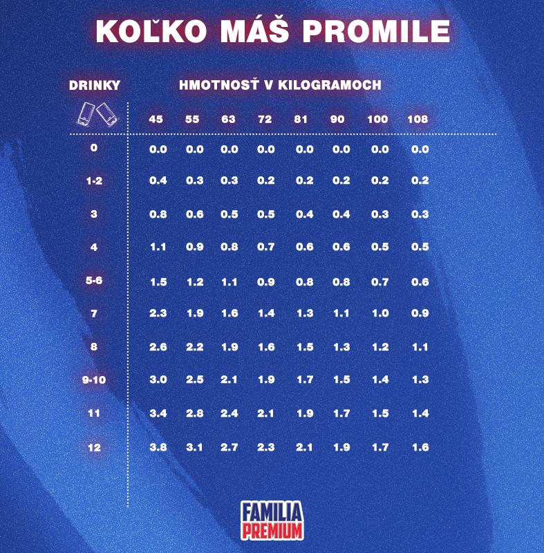 graf_promile_c2_v3